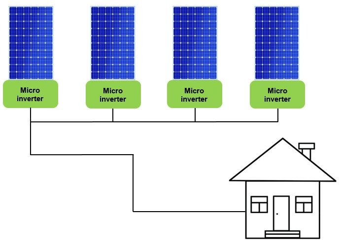 A solar PV system using micro inverters