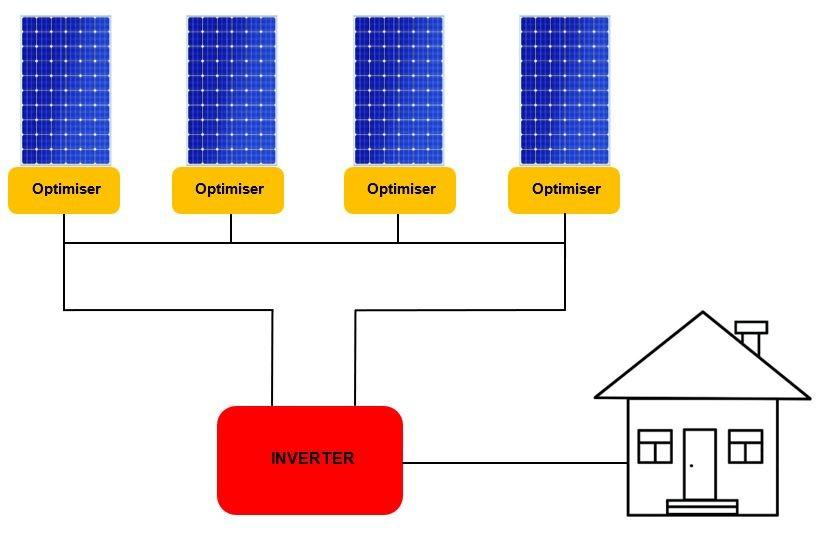 An optimiser string diagram